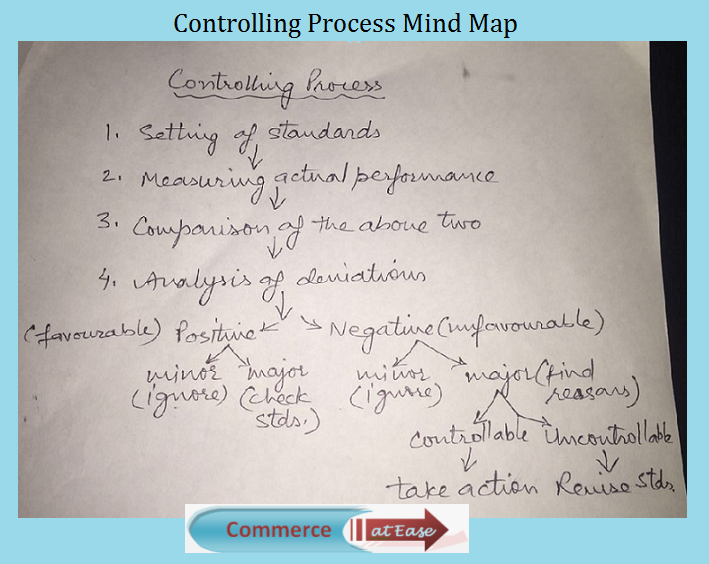 Controlling Process Mind Map