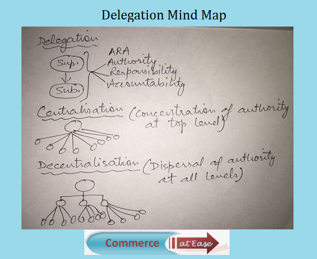 Delegation Mind Map
