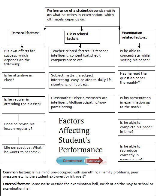 Factors affecting student's performance