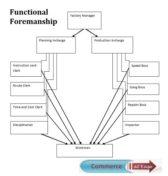Functional Foremanship