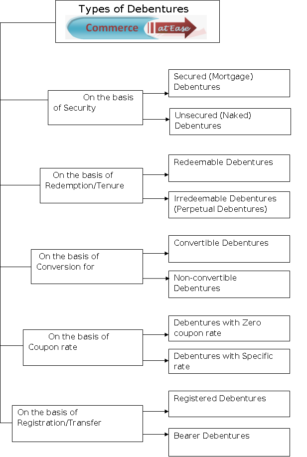 Types Of Debentures Chart