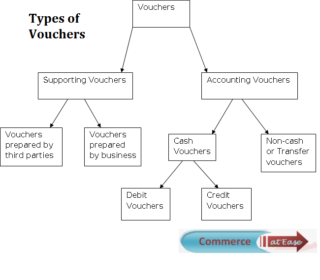 Vouchers i accounting vouchers commerceatease types of vouchers in accounting altavistaventures Images