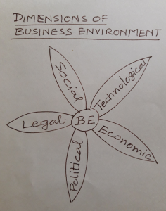 Dimensions of Business Environmnet